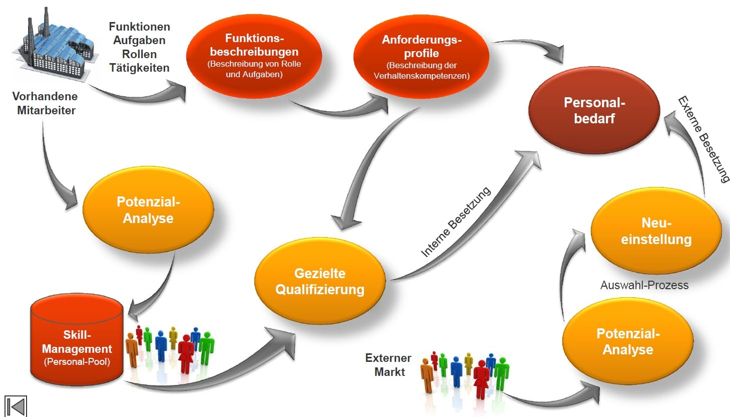 Bedarfsorientierte Personalentwicklung